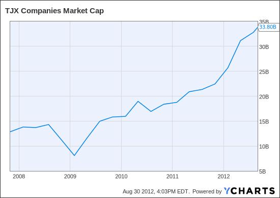 TJX Market Cap Chart