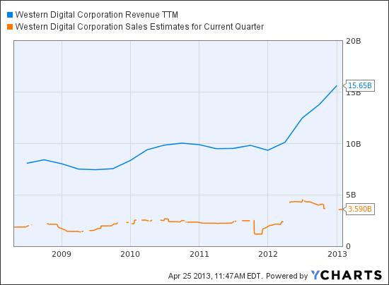 WDC Revenue TTM Chart