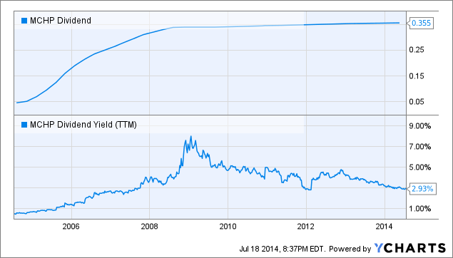 MCHP Dividend Chart
