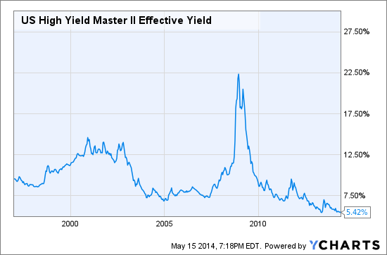 US High Yield Master II Effective Yield Chart