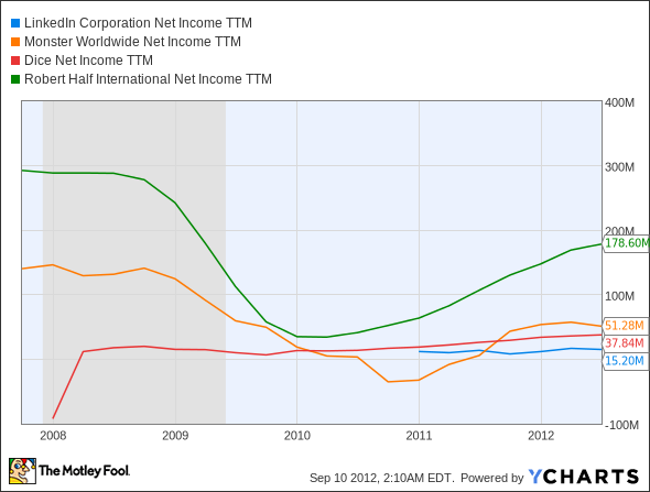 LNKD Net Income TTM Chart