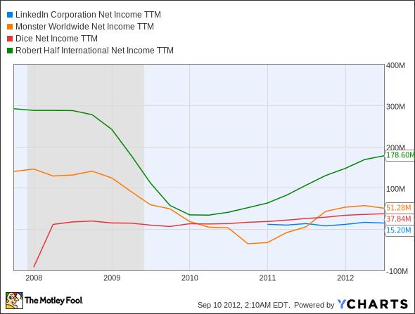 LNKD Net Income TTM Chart