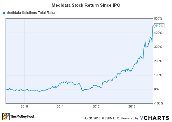 MDSO Total Return Price Chart