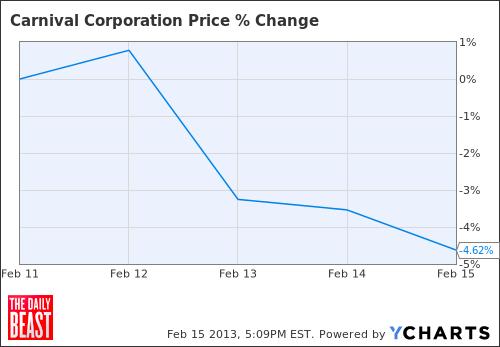 CCL Chart