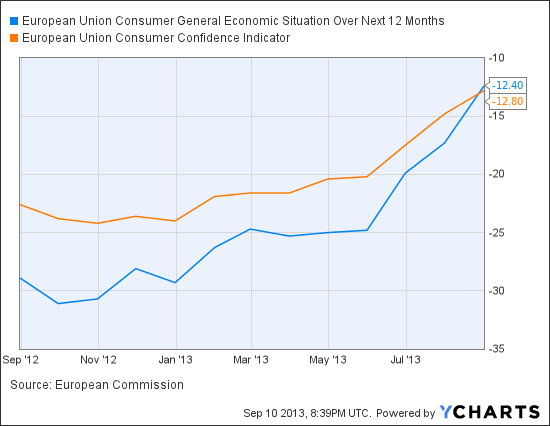 European Union Consumer General Economic Situation Over Next 12 Months Chart