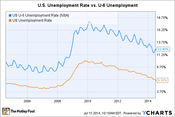 US U-6 Unemployment Rate Chart