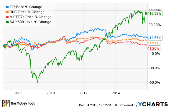 Compare or get historical interactive daily price fund chart data for Vanguard Index Inv VFINX.