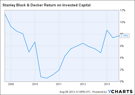SWK Return on Invested Capital Chart