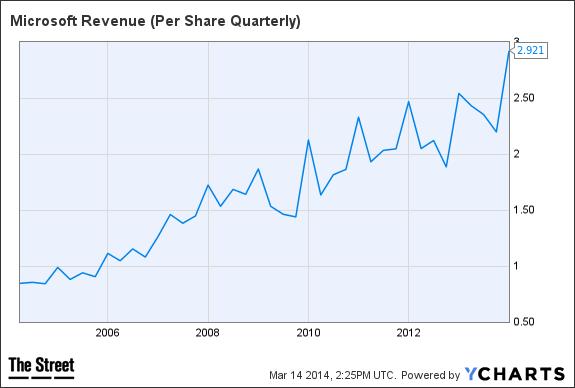MSFT Revenue (Per Share Quarterly) Chart