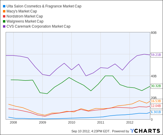 ULTA Market Cap Chart