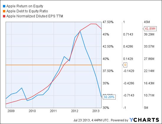 AAPL Return on Equity Chart