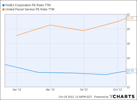 FDX PE Ratio TTM Chart