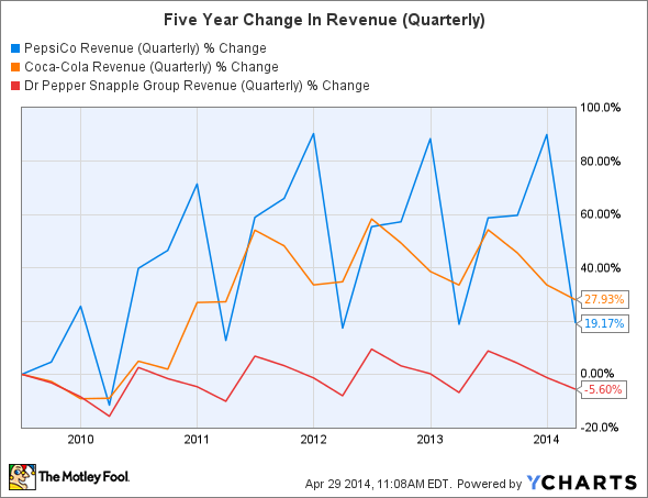 PEP Revenue (Quarterly) Chart