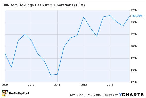 HRC Cash from Operations (TTM) Chart