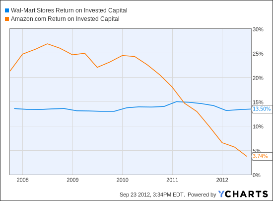 WMT Return on Invested Capital Chart