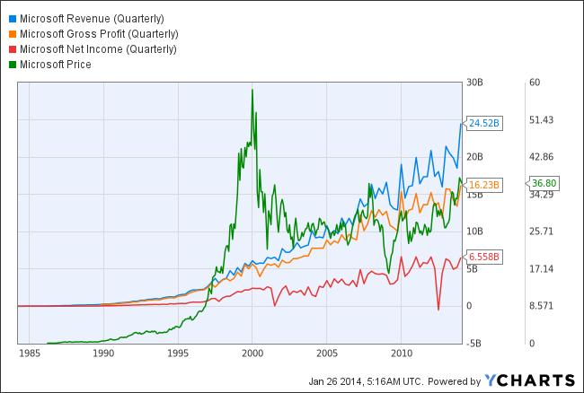 MSFT Revenue (Quarterly) Chart