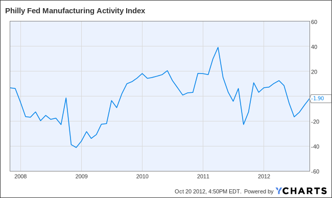 Philly Fed Manufacturing Activity Index Chart