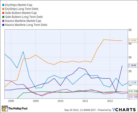 DRYS Market Cap Chart