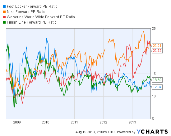 FL Forward PE Ratio Chart