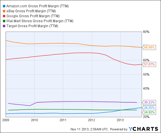 AMZN Gross Profit Margin (TTM) Chart
