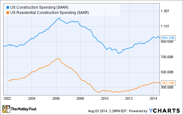 US Construction Spending Chart