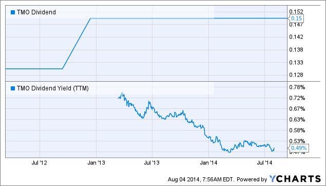 TMO Dividend Chart