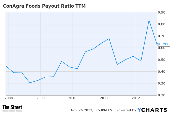 CAG Payout Ratio TTM Chart