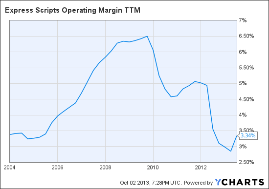 ESRX Operating Margin TTM Chart