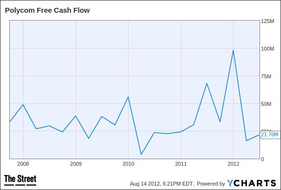 PLCM Free Cash Flow Chart
