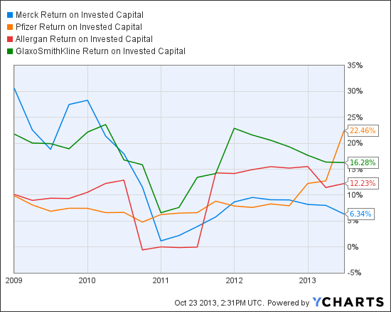 MRK Return on Invested Capital Chart