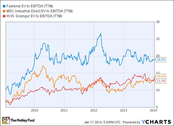 FAST EV to EBITDA (TTM) Chart