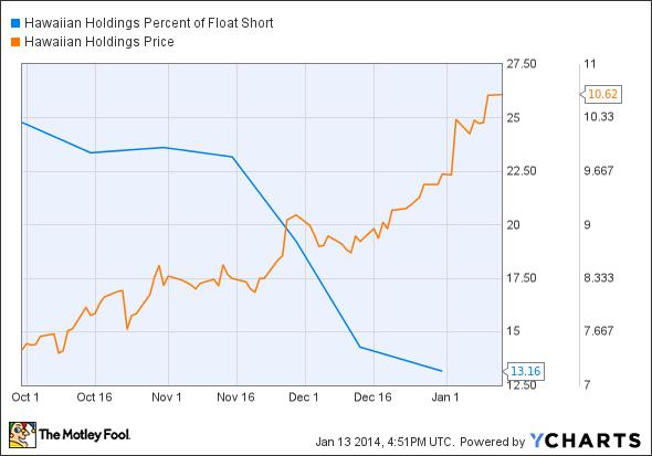 HA Percent of Float Short Chart