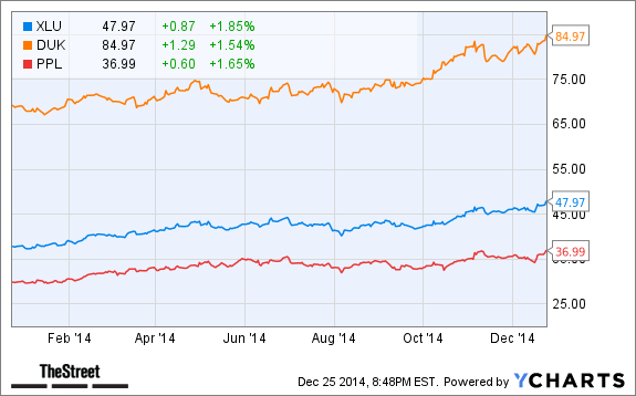 Utilities Stocks: Year in Review and How to Profit in 2015