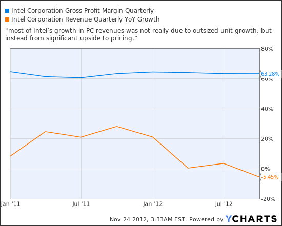 INTC Gross Profit Margin Quarterly Chart
