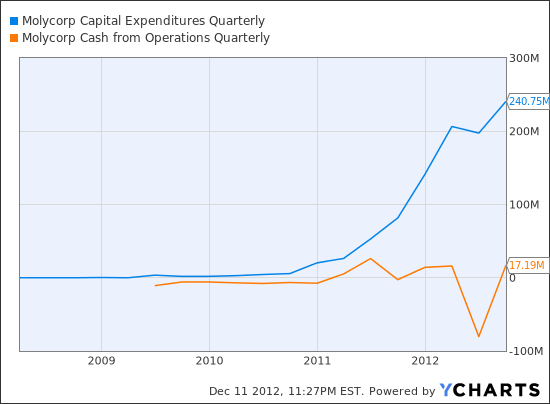 MCP Capital Expenditures Quarterly Chart