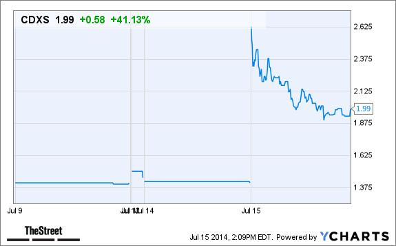 CDXS Price Chart