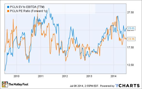PCLN EV to EBITDA (TTM) Chart