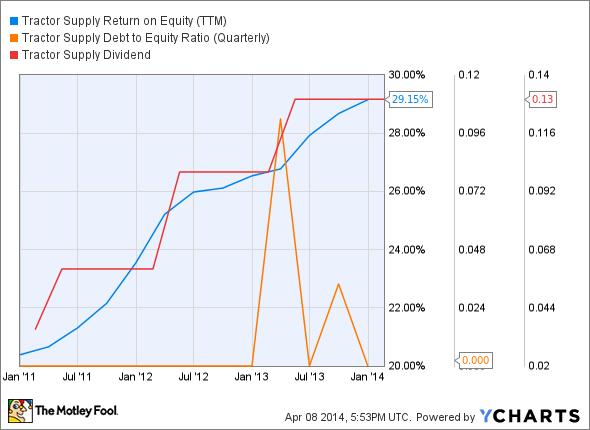TSCO Return on Equity (TTM) Chart