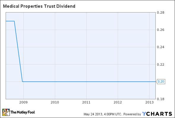 MPW Dividend Chart
