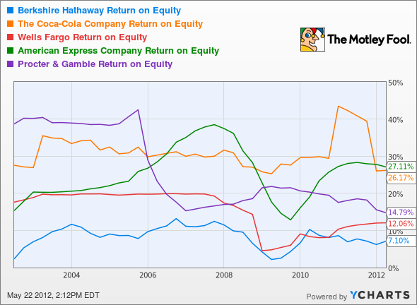 BRK.A Return on Equity Chart