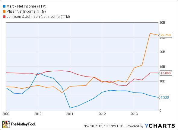 MRK Net Income (TTM) Chart