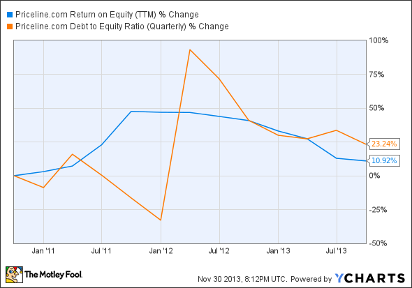 PCLN Return on Equity (TTM) Chart