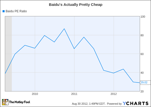 BIDU PE Ratio Chart