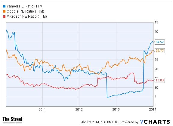 YHOO PE Ratio (TTM) Chart