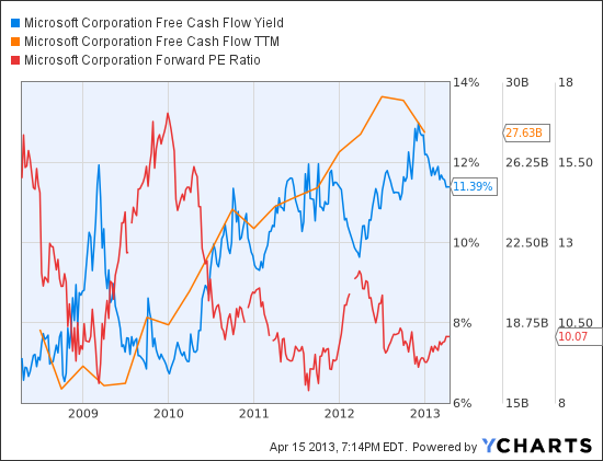 MSFT Free Cash Flow Yield Chart