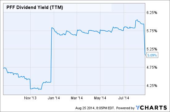 PFF Dividend Yield (TTM) Chart
