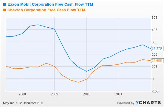 XOM Free Cash Flow TTM Chart