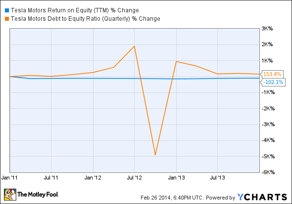 TSLA Return on Equity (TTM) Chart