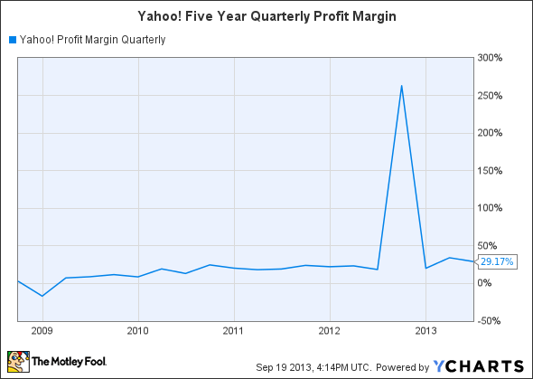 YHOO Profit Margin Quarterly Chart