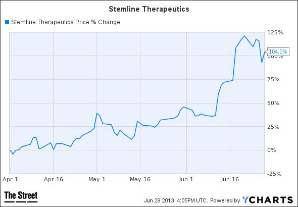 STML Chart